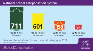 Wrexham School Categorisation